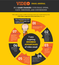 Video Email Infographic